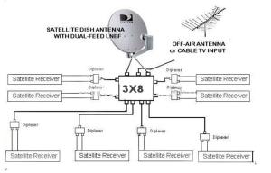 3X8 MULTISWITCH SW38 SATELLITE LNB BELL DISH NETWORK BEV