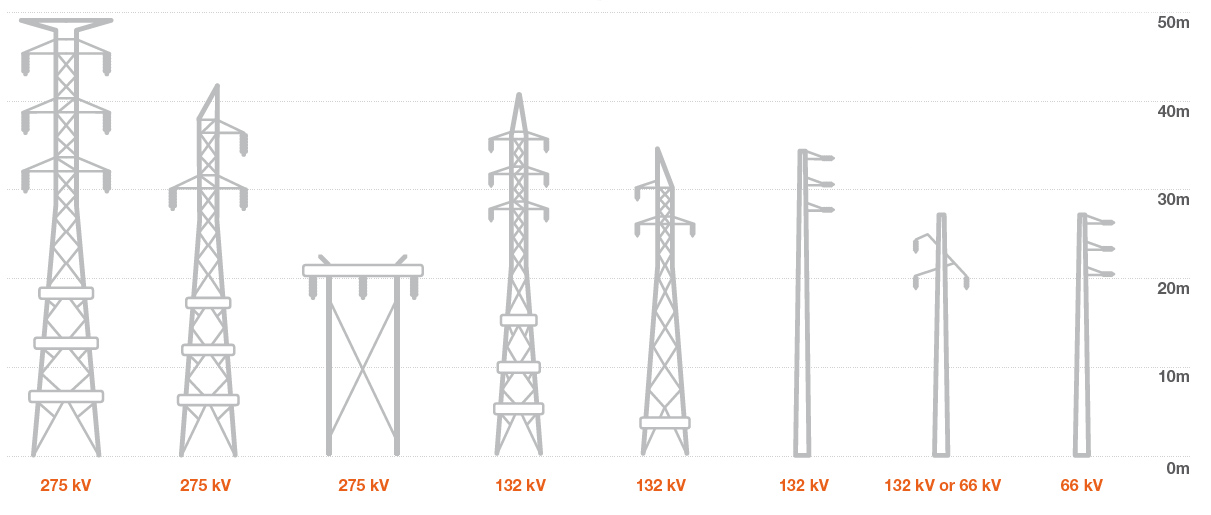 Transmission line tower design manual