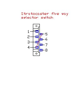 Stratocaster five way switch, how it works