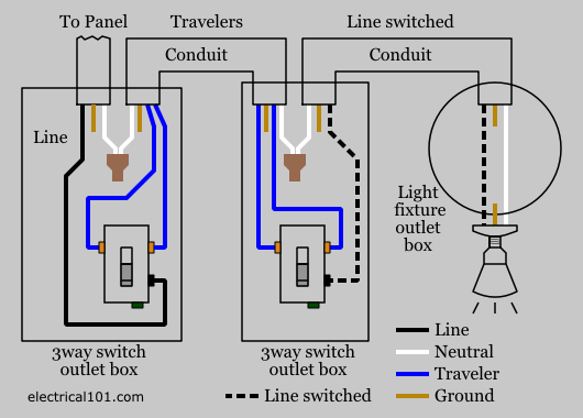 wiring three way switch diagram 7 round pin trailer 3 electrical 101 example conduit