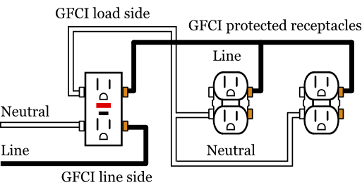 gfci line load wiring diagram?resize\\\\\\\=513%2C262 home lighting outlet wiring diagram duplex outlet wiring diagram electrical outlet wiring diagram video at bakdesigns.co