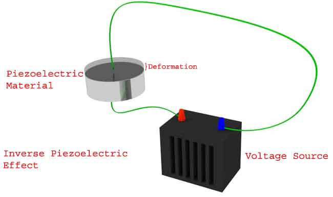 Introduction To Piezoelectric Force Sensors