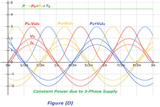3 Phase Control Transformer Wiring Diagram Advantages Of Three Phase System Over Single Phase System