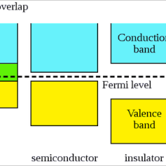 Energy Band Diagram Of Insulator 1971 Mgb Wiring Electrical Conductance Conductivity Metal Semiconductor And | Theory ...