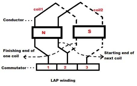 Lap Winding Simplex and Duplex Lap Winding