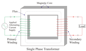 Single Phase Transformer and Applications of Single Phase