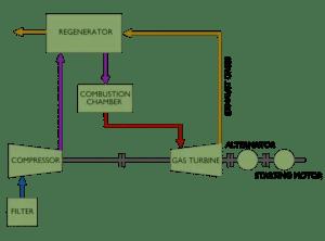 Schematic Diagram of Gas Turbine Power Plant | Electrical4U