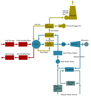 Flow Diagram of a Steam Thermal Power Plant | Electrical4U
