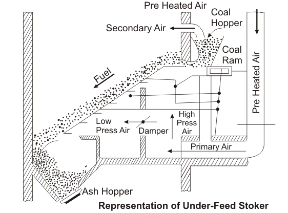 Methods of Firing Steam Boiler