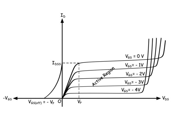 Biasing of Junction Field Effect Transistor or Biasing of