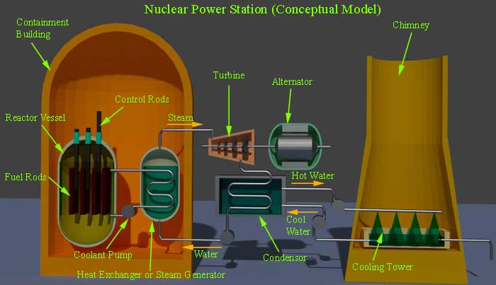 Nuclear Power Station Or Nuclear Power Plant