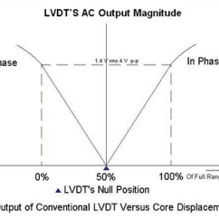 What Is Lvdt Explain It With Neat Diagram Turn Signal Wiring Linear Variable Differential Transformer Electrical4u Output Versus Core Displacement