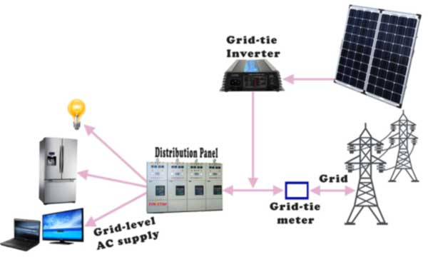 500w Solar Inverter Grid Tie Wiring Diagram Components Of A Solar Electric Generating System