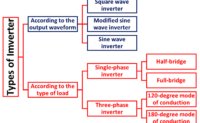 Power Inverters What Are They How Do They Work