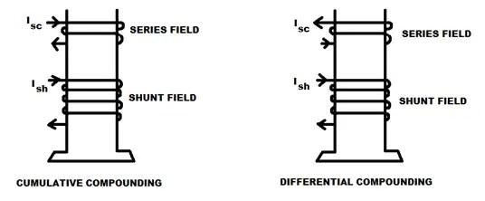 Types of DC Generators