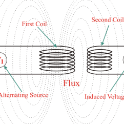 Transformer Diagram And How It Works Avionics Wiring Diagrams What Is A Definition Working Principle The Winding Which Receives Electrical Power From Source Known As Primary In Below This First Coil