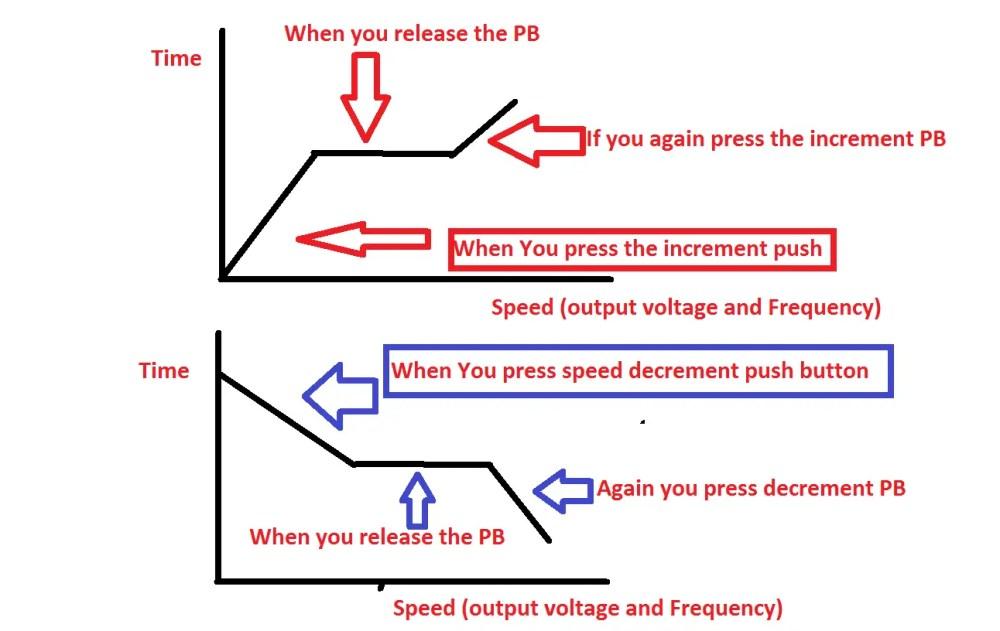 medium resolution of vfd start stop