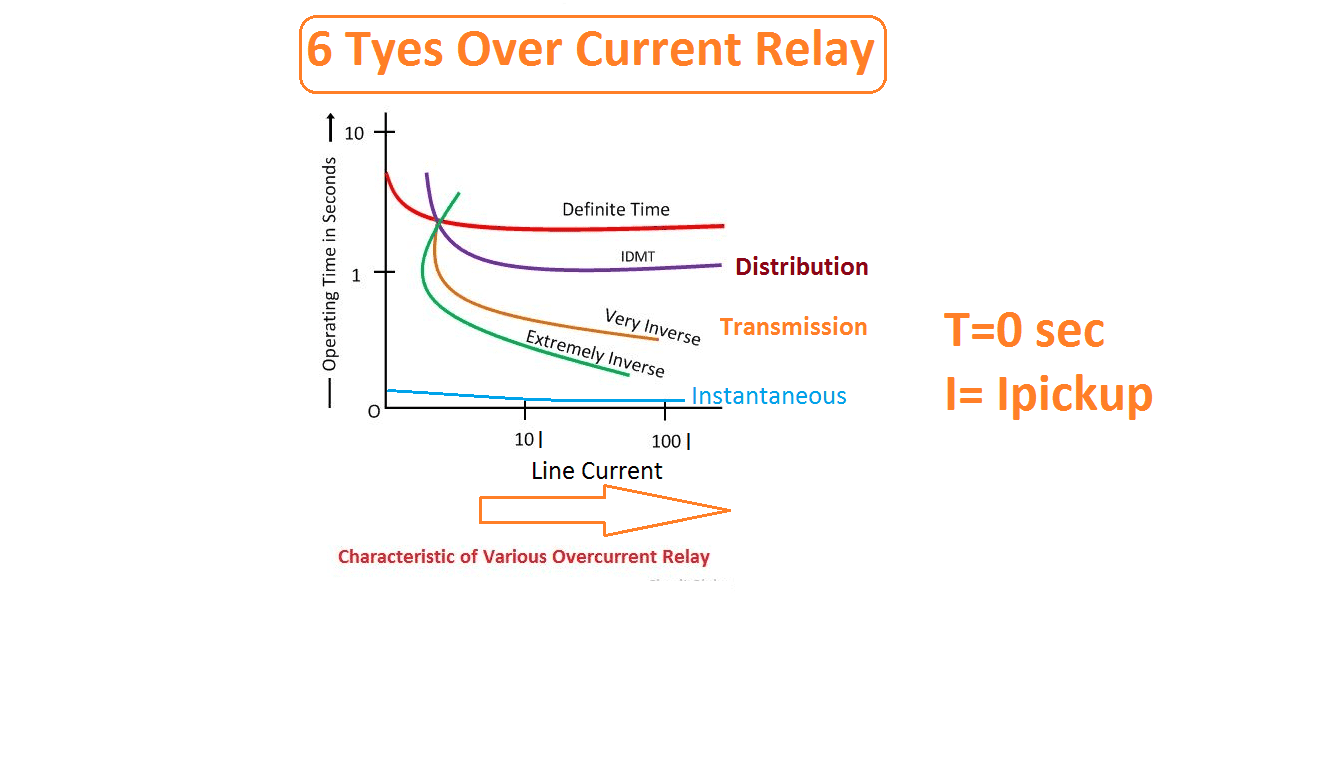 hight resolution of idmt over current relay curve
