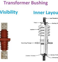 transformer bushing [ 1256 x 814 Pixel ]