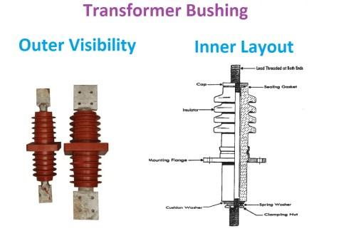 small resolution of transformer bushing