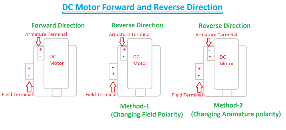 medium resolution of forward reverse direction of dc motor