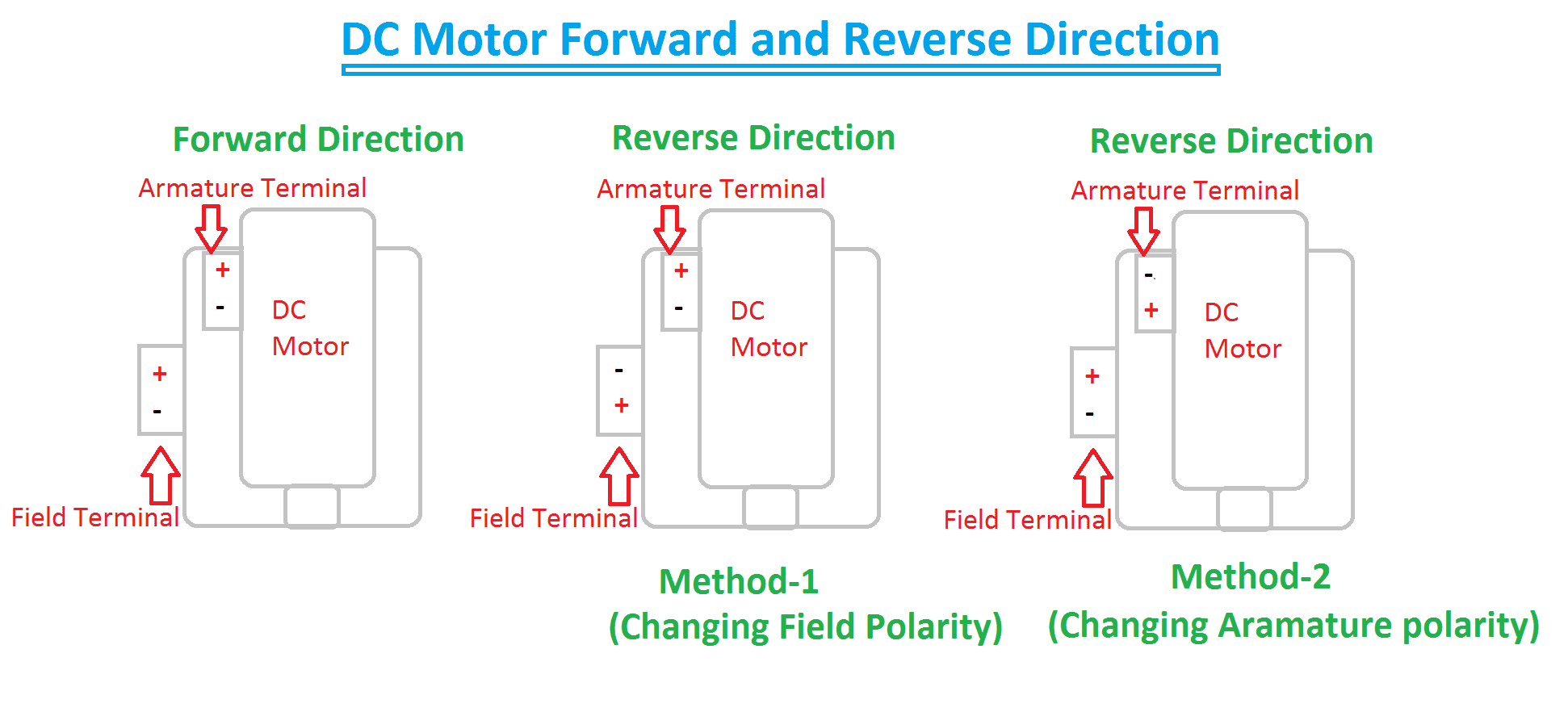 hight resolution of forward reverse direction of dc motor
