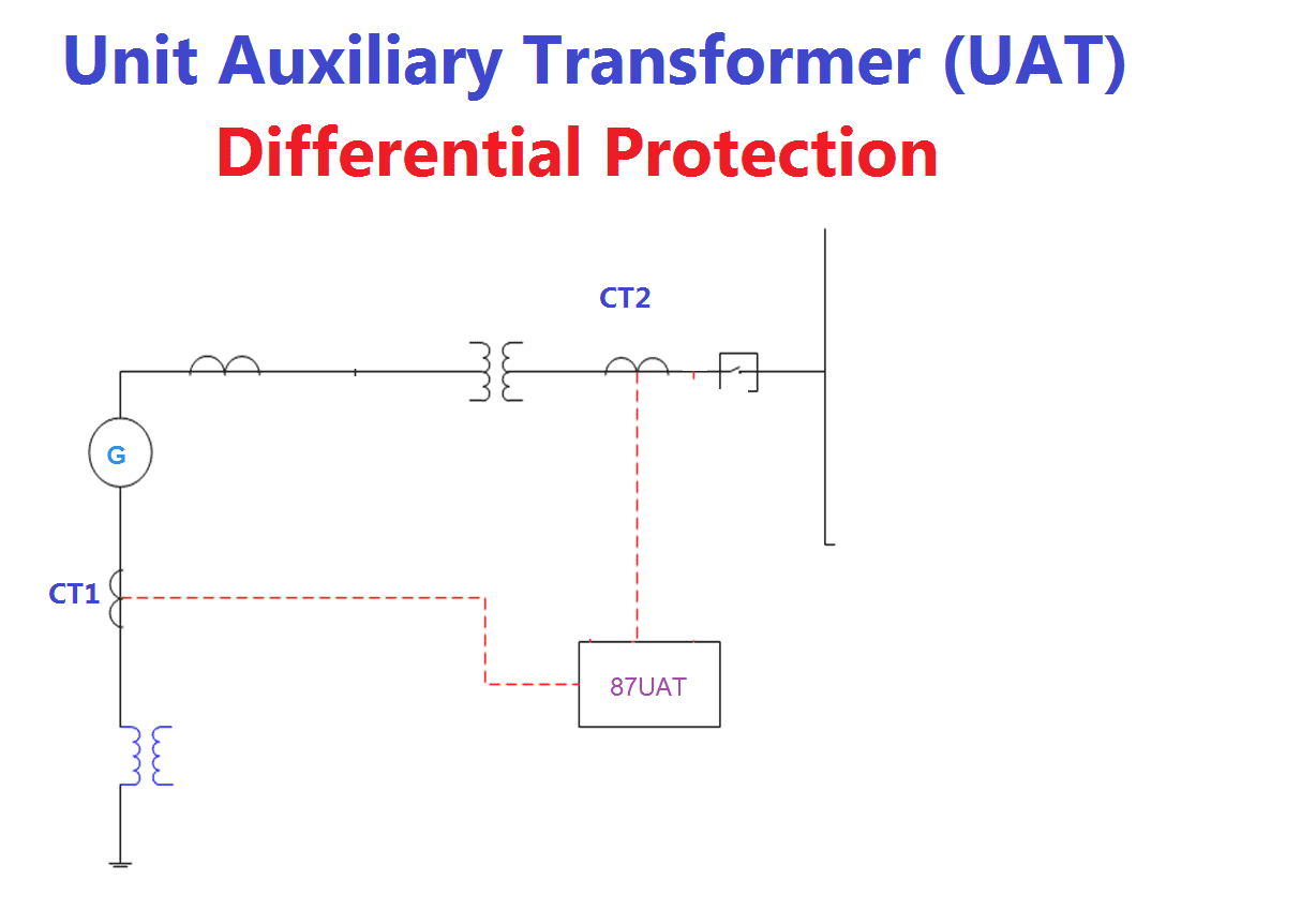 hight resolution of uat differential protection
