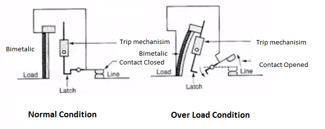 mccb moulded case circuit breaker working types rating