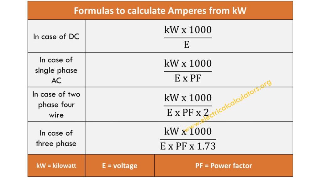 Ampere Formula