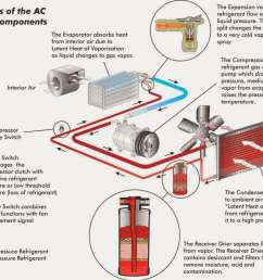 how does a car air conditioner work  [ 1024 x 823 Pixel ]