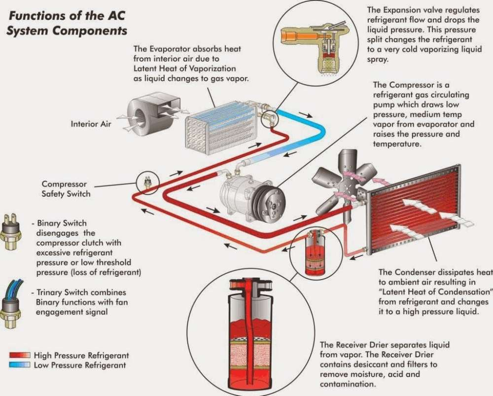 medium resolution of how does a car air conditioner work