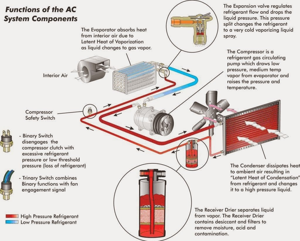 hight resolution of how does a car air conditioner work
