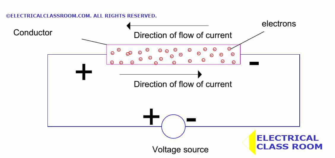 electric current what is