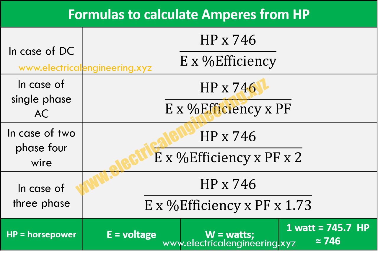 How To Calculate Current From Hp Electrical Engineering Xyz Formulae