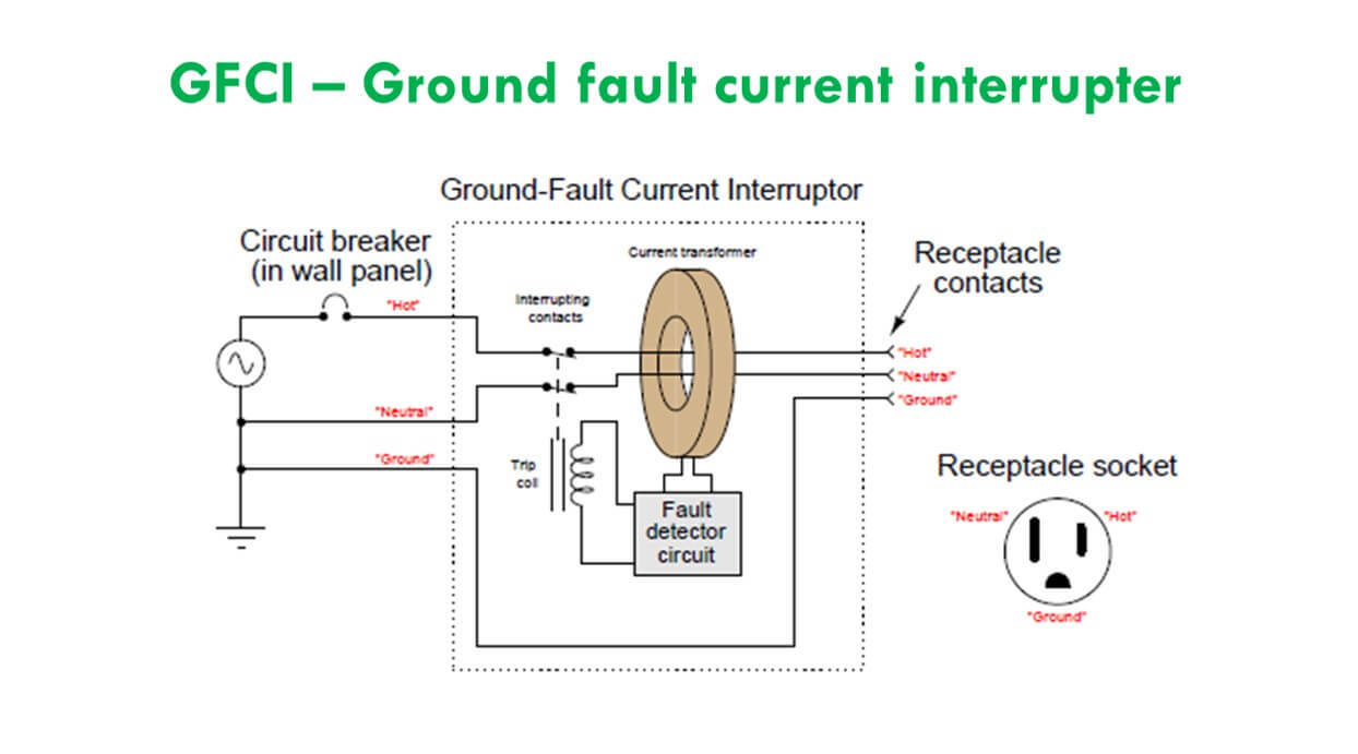How A Gfci Works Gfi Internal Wiring Diagram Receptacle Protection Xyz What Are Ground Fault Current