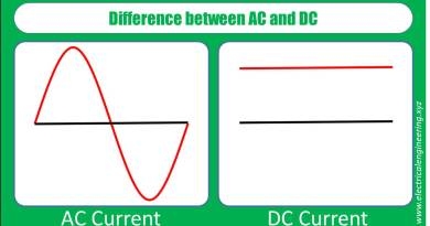 difference-between-alternating-and-direct-current