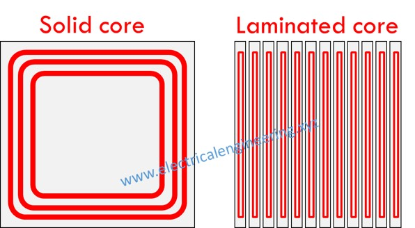 eddy current flow in solid vs laminated core