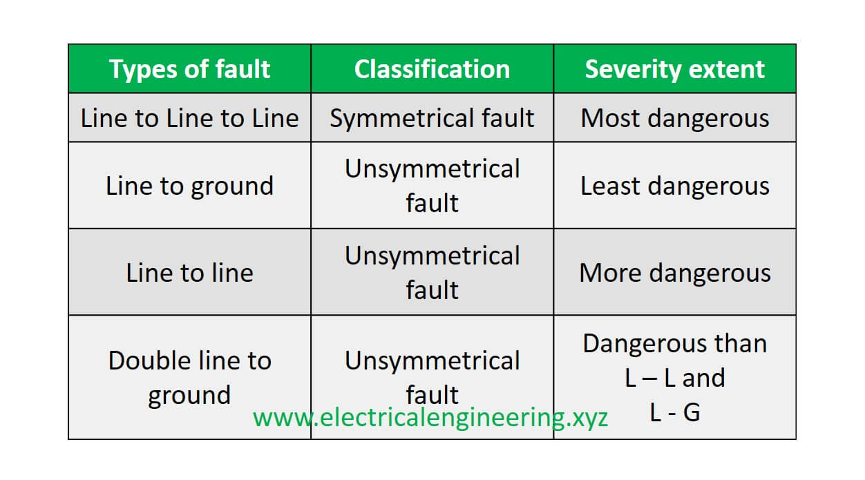 Types and Classification of Faults on Electrical Power Systems