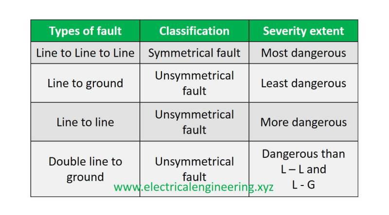 types-of-faults-on-power-systems