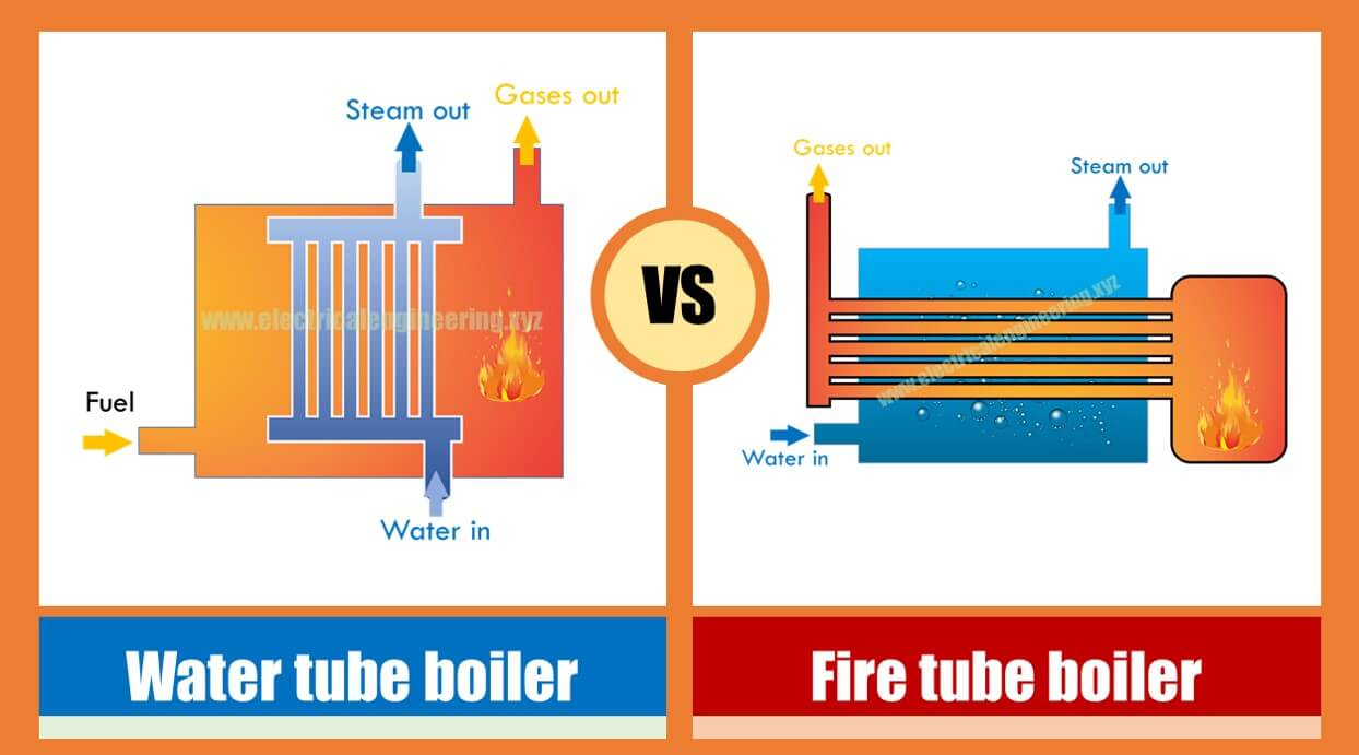 Types of Boilers in Thermal Power Plant - Water tube vs Fire tube