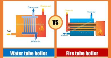types-of-boilers-in-thermal-power-plant
