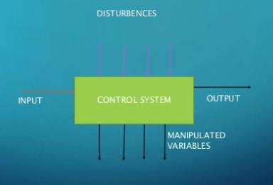 Block Diagram of control system