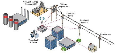 Power & Voltage Distribution Systems - Components Introduction