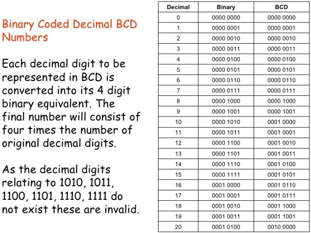BCD binary-coded-decimal-addition