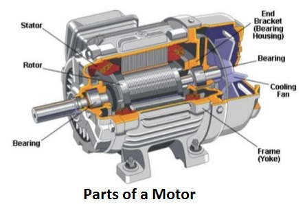 construction-of-induction-dc-motors - Electrical Engineering 123