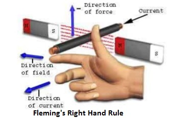 fleming-right-hand-rule-for-electromagnetic-induction
