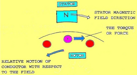 induction-synchronous-motor-working-principle