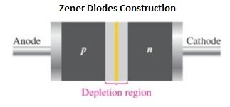 zener-diodes-construction