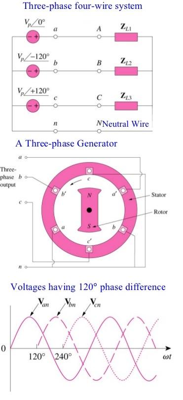 3phase-circuits-arrangements