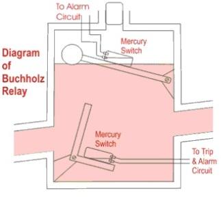 Buchholz Relay Operation